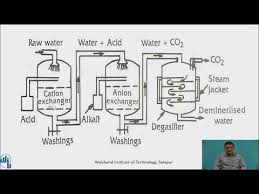 softening of water by ion exchange