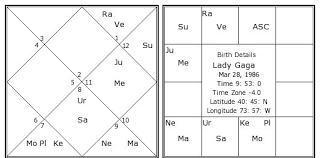 Birth Chart Astrosage Lady Gaga Birth Chart Lady Gaga Kundli Horoscope By Date