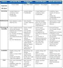 Replacement Window Comparison Chart Cryptoracks Co
