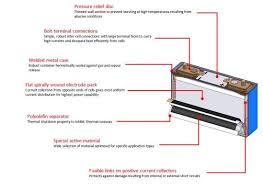 Car Battery Interchange Chart Introduction To Lithium Ion Batteries Yuasa Uk