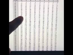Weightlifting Conversion Chart Max How To Read A 1 Rep Max Conversion Chart Youtube