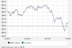 Interesting Ubsh Put And Call Options For February 15th