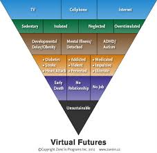 the impact of technology on the developing child huffpost 2013 05 27 virtualfuturestransparent jpg jpg