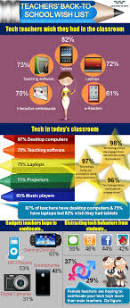 education world teachers want more tech not only does technology feature prominently on teachers back to school wish lists this year but it is also held in high regard as an indispensable tool