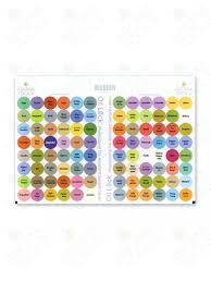 doterra price sheet lock circle labels for sample vials of all doterra oils and blends