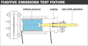 Shaft Packing Size Chart Navigating The Epas Fugitive Emissions Standards