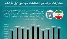 نتیجه تصویری برای درصد مشارکت مردم در انتخابات مجلس اسفند 98