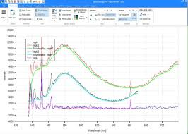 spectroscopy pro tools software has advanced baseline correction capabilities which can help adjust your spectra and remove unwanted fluorescence or gl