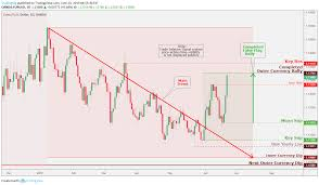 Eur Usd Daily Chart Analysis June 23 For Oanda Eurusd By