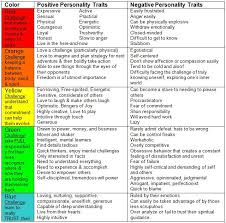 Aura Chart Colour Aura Chart 1 Personality Traits Inner Energy