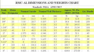 Conduit Mandrel Size Chart Electrical Conduit Standard Electrical Conduit Sizes
