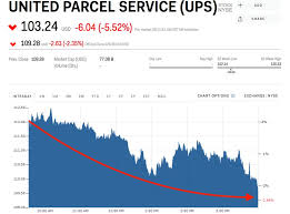 Ups Stock Quote Simple Quotes Amzn Stock Quote Msn