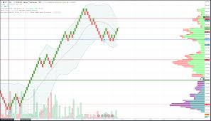 Trifecta Payout Chart Bitcoin Renko Chart Shows Support Holding Short Term