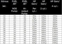 Interpretive Nitrous Express Jet Chart Nitrous Tuning Chart