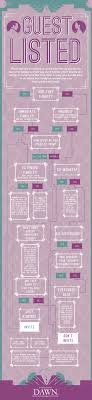 Wedding Guest List Flow Chart Flow Chart About Wedding Guests Who To Invite Actually