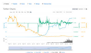 Tether Surpasses Bitcoin As Most Traded Crypto