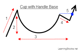 Why The Cup Handle Chart Pattern Works New Trader U