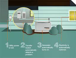 generac generators png. Generac-works Generac Generators Png
