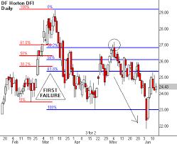 Five Fibonacci Tricks Traders Log