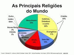 Resultado de imagem para IMAGENS DAS LISTA DE RELIGIÕES, TRADIÇÕES E FUNDADORES