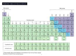 Elements & Periodic Table.html: CHM2045 F13 ALL