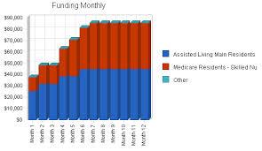 Nursing Home Business Plan Sample Financial Plan Bplans