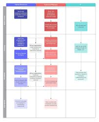 New Employee Onboarding Process Flow Chart 012 Template Ideas New Employee Orientation Process Flow