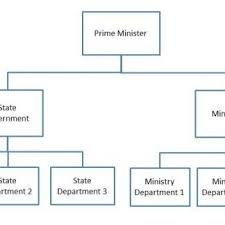 Malaysian Government Structure Chart Malaysia Administration Organizational Chart Download