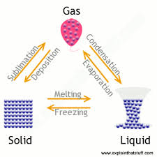 Gas Liquid Solids States Of Matter A Simple Introduction To Solids Liquids