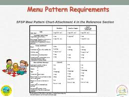 Module Three Meal Service School And Community Nutrition Ppt