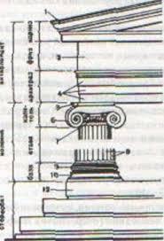Развитие архитектуры в Древней Греции и Древнем Риме Рефераты ru Рис 1 Дорический ордер Рис 2 Ионический ордер