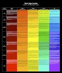 Spiritual Color Chart Soul Color Archive Spiritual Forums