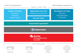 Red Hat Organization Chart Red Hat Openshift Container Platform On Aws Flux7