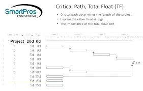 Blank Flow Chart Template Free Process Flow Map Template Kaskader Org
