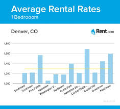 Average Rental Rates For A One Bedroom Apartment In Denver, CO  Neighborhoods. #