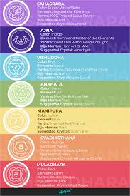 Lotus Flower Color Chart Chakra Colors Meanings The Ultimate Chakra Guide Chart