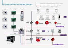 diagrams home security system wiring diagram with awesome for car viper remote start wiring diagram at Commando Alarm Wiring Diagram