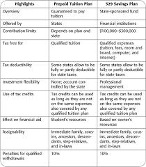 Appendix A Comparison Chart For College Savings Plans