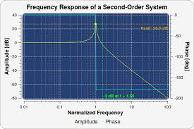 Qwt Users Guide Qwt Qt Widgets For Technical Applications