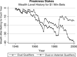The Dosage Breeding Theory For Horse Racing Predictions