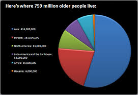 Worldwide World Population By Race Pie Chart