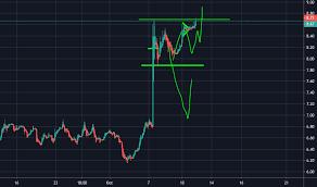 Asur Stock Price And Chart Nasdaq Asur Tradingview