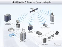 network drawing software quickly create high quality network hybrid satellite common carrier networks 3d network diagram example