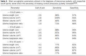 Pelvic Ultrasonography In Children And Teenagers