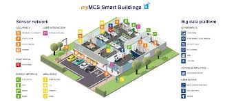Smart Buildings Smart Building Solutions Internet Of Things Software