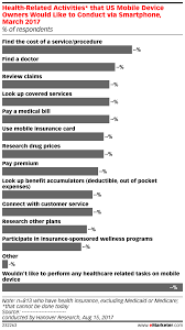 Health Related Activities That Us Mobile Device Owners