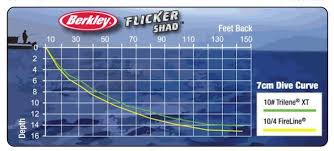 Flicker Shad Dive Chart Line Counter Reels Are You Shorting Yourself Outdoorsfirst