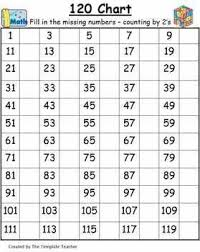 Blank Hundreds Chart To 120 Counting To 120 1 Nbt 1 Lessons Tes Teach