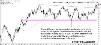 General Motors Stock Price Breaking Out Investing Haven