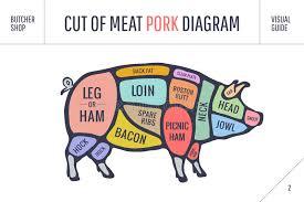Pork Meat Cuts Chart Pork Stock Illustrations 43 460 Pork Stock Illustrations